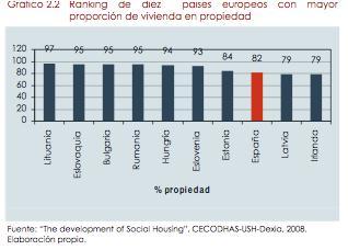 Fuente: Observatorio Vasco de la vivienda
