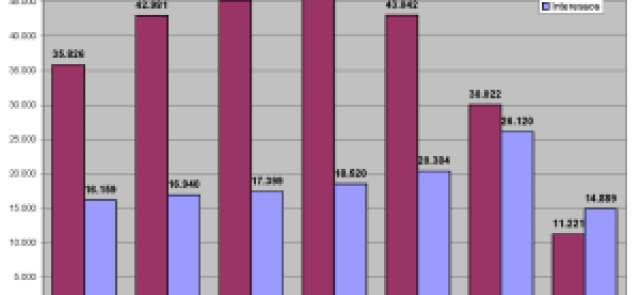 Inversions i interessos del sector públic. Dades absolutes (milions d'Euros)