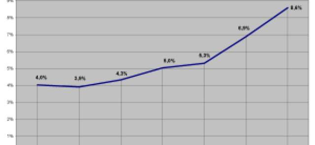 Proporció entre despesa per interessos i ingressos no financers. Total sector públic