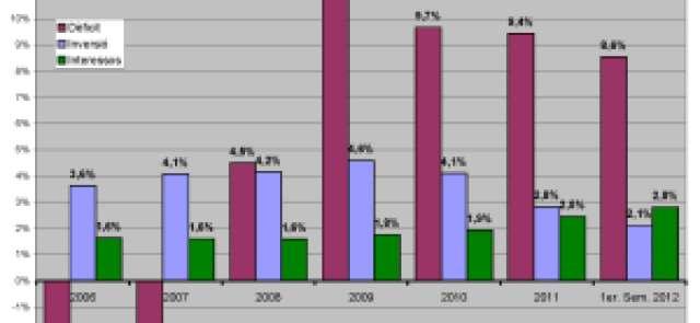 Dèficit, interessos i inversions. Total sector públic. % PIB