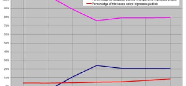 Proporcions entre despesa, ingressos, interessos i dèficit de les AAPP